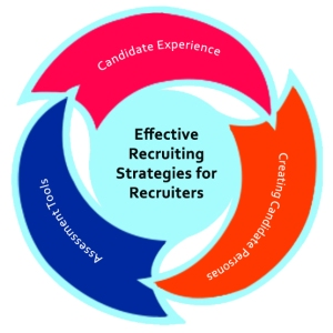3_Effective Recruiting