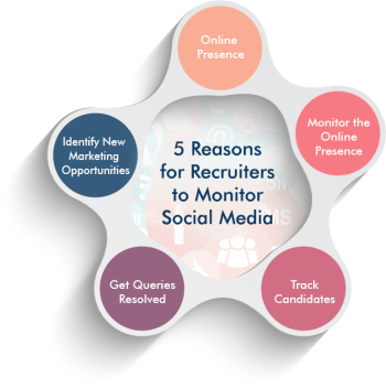5 Reasons for Recruiters to Monitor Social Media